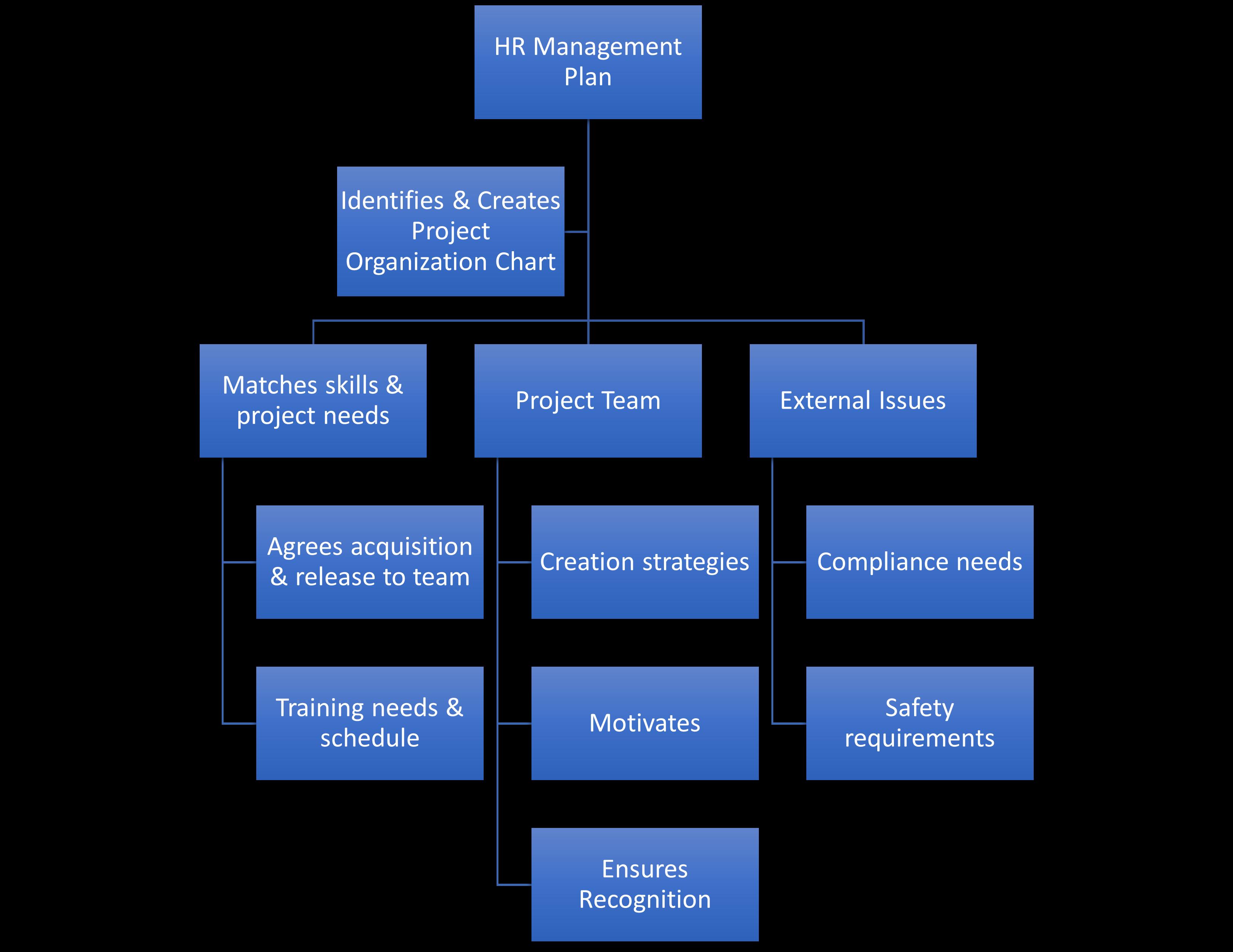 HR-organization-chart