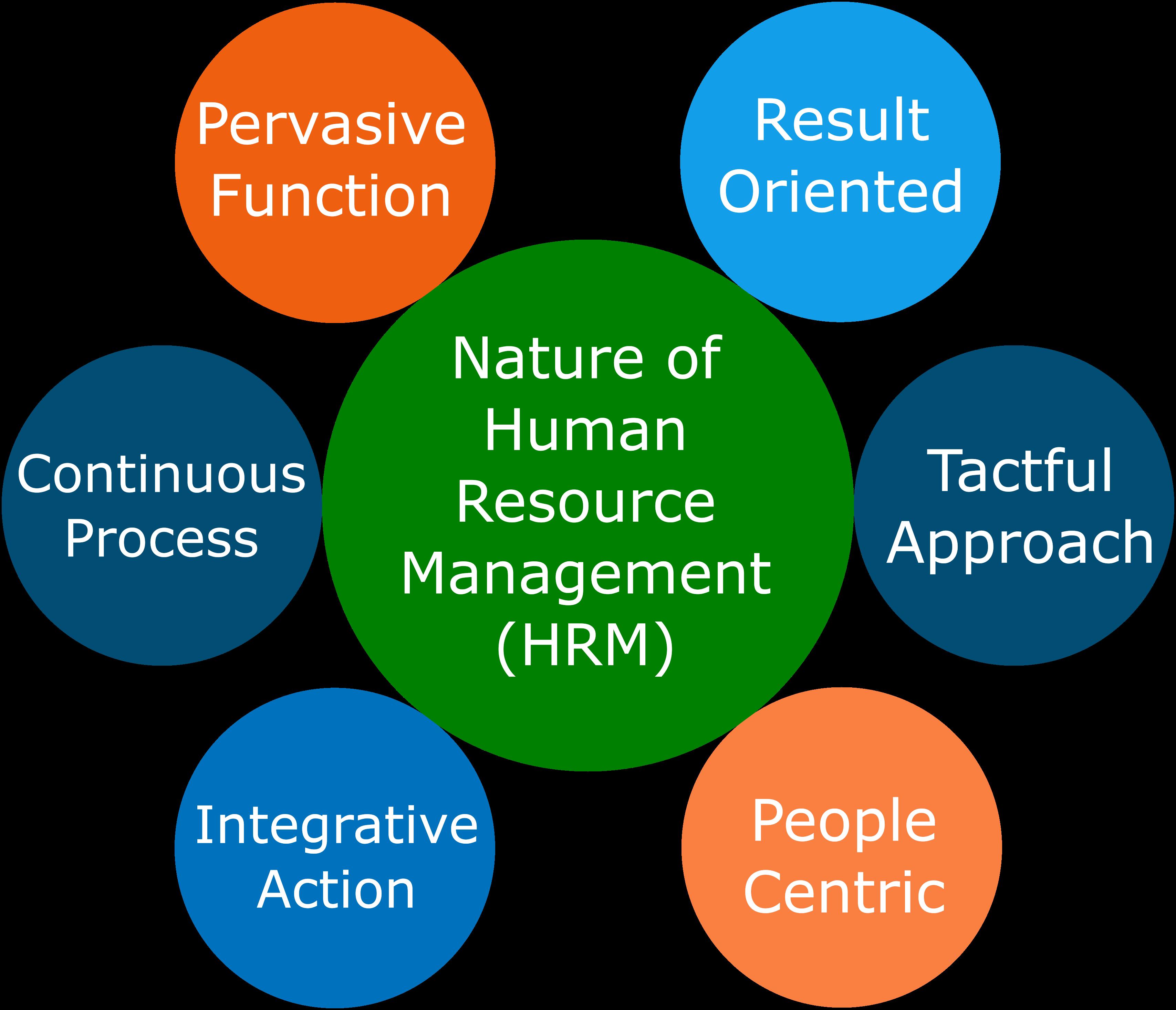 HRM-Mindmap